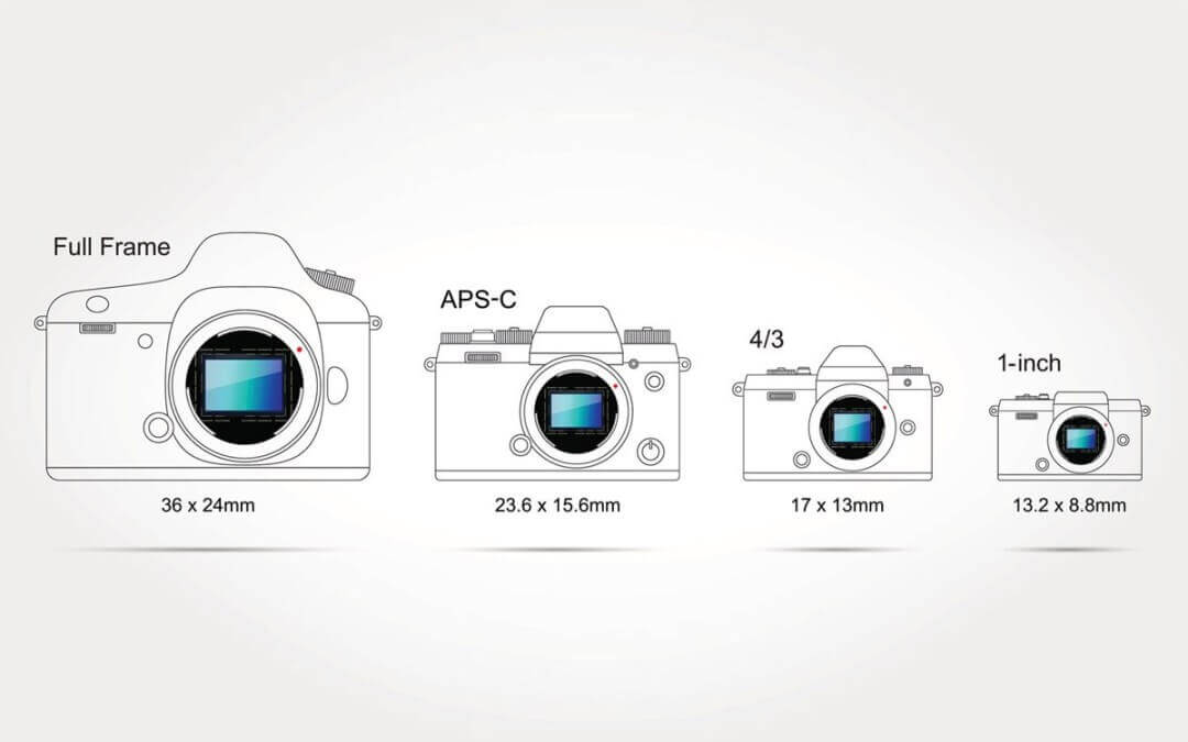 digital camera Sensor size