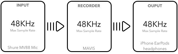 Sampling Frequency (Hz)