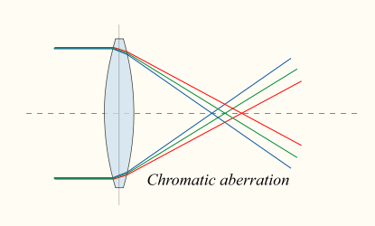 What is Chromatic Aberration
