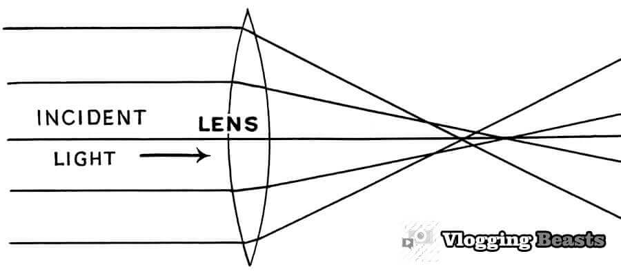 What is Spherical Aberration